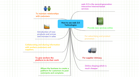 Mind Map: How to use web 2.0