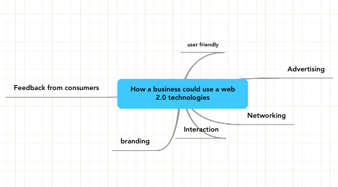 Mind Map: How a business could use a web 2.0 technologies
