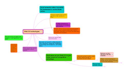 Mind Map: Web 2.0 technologies.