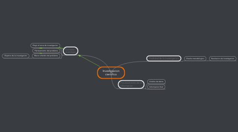 Mind Map: Investigacion cientifico