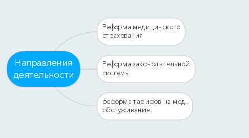 Mind Map: Направления деятельности
