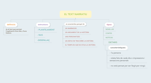Mind Map: EL TEXT NARRATIU