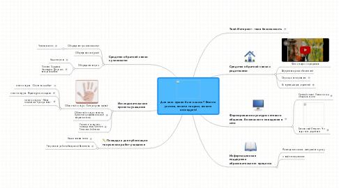 Mind Map: Для чего нужен блог класса? Вместе учимся, вместе творим, вместе исследуем!