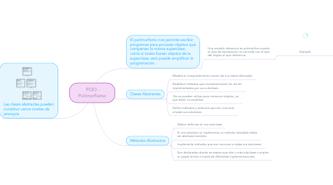Mind Map: POO - Polimorfismo