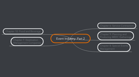 Mind Map: Event Industry- Part 2