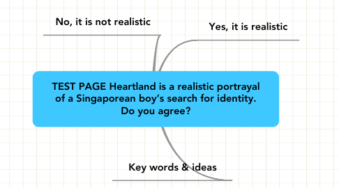 Mind Map: TEST PAGE Heartland is a realistic portrayalof a Singaporean boy's search for identity.Do you agree?