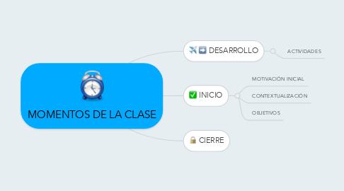 Mind Map: MOMENTOS DE LA CLASE
