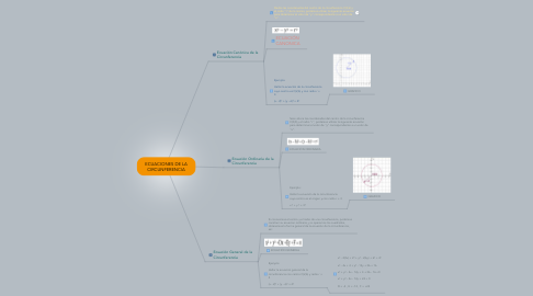 Mind Map: ECUACIONES DE LA CIRCUNFERENCIA