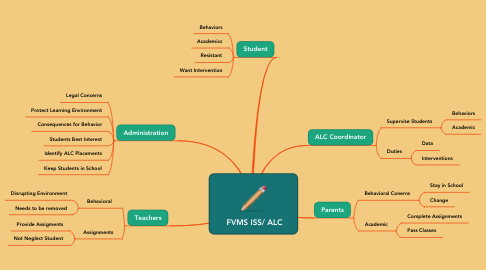 Mind Map: FVMS ISS/ ALC