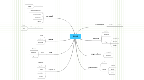 Mind Map: DIEGO