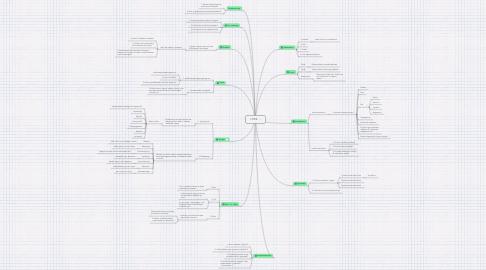 Mind Map: LYRIK