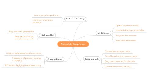Mind Map: Matematiske Kompetencer