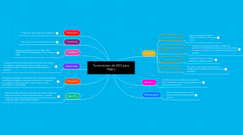 Mind Map: Ferramentas de SEO para PME's
