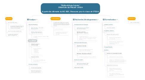 """Mind Map: """"Méthodologie linéaire"""" CREATION DE PROJET STD2A  (à partir des éléments du BO 2001, Ressoures pour la classe de STD2A)"""