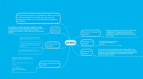 Mind Map: parabola