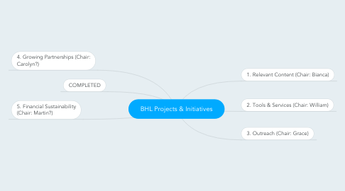 Mind Map: BHL Projects & Initiatives