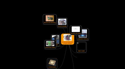 Mind Map: PARTES INTERNAS DEL COMPUTRADOR