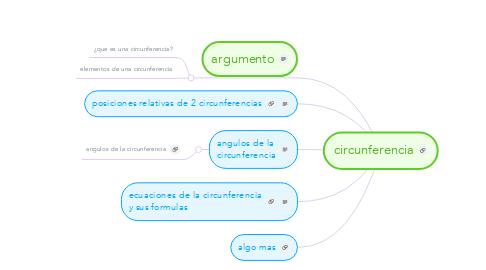 Mind Map: circunferencia