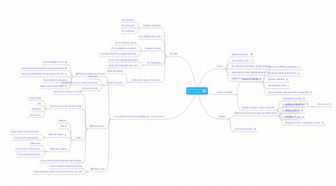 Mind Map: Utilisation du TBI