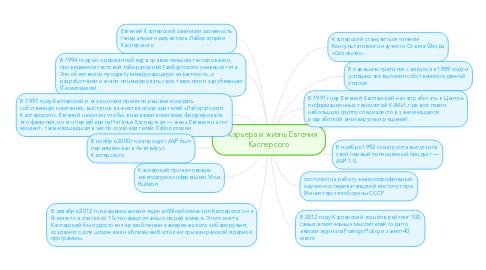 Mind Map: Карьера и жизнь Евгения  Касперсого