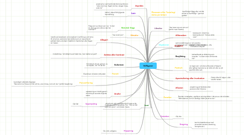 Mind Map: Stilfigurer