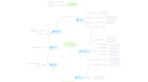 Mind Map: Product Cycle