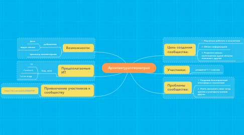 Mind Map: Архитектура+геометрия