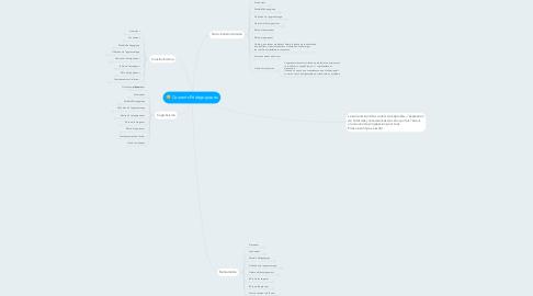 Mind Map: Courants Pédagogiques