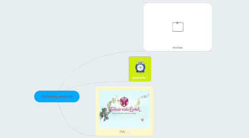 Mind Map: Oefening wedpad