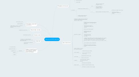 Mind Map: Задачи по CRM системе