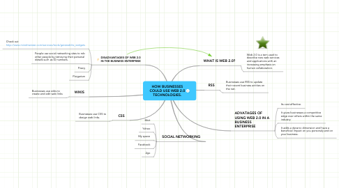 Mind Map: HOW BUSINESSES COULD USE WEB 2.0 TECHNOLOGIES.