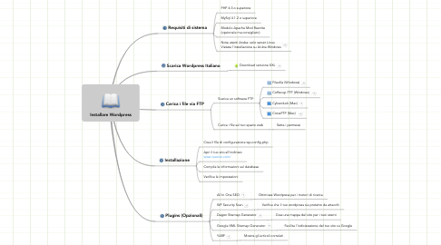 Mind Map: Installare Wordpress