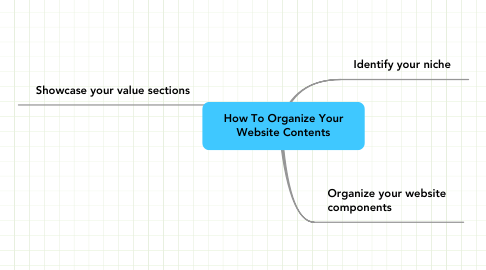 Mind Map: How To Organize Your Website Contents