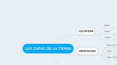 Mind Map: LAS CAPAS DE LA TIERRA
