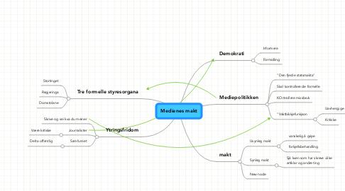 Mind Map: Medienes makt