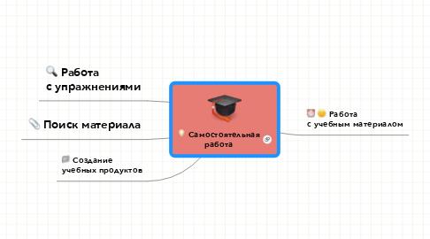 Mind Map: Академия Google (http://scholar.google.com)