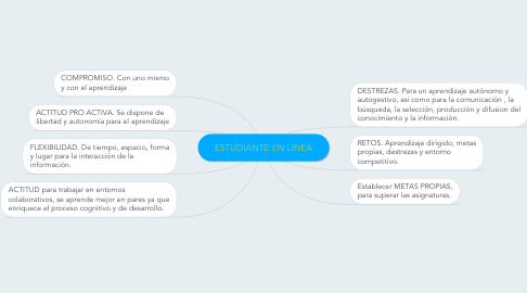 Mind Map: ESTUDIANTE EN LINEA