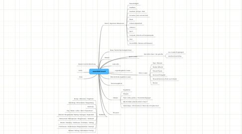 Mind Map: essenlebt board