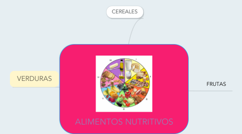 Mind Map: ALIMENTOS NUTRITIVOS