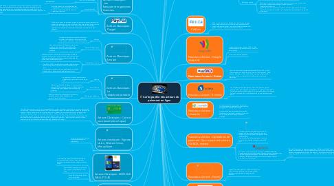 Mind Map: Cartographie des acteurs du paiement en ligne