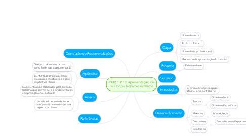 Mind Map: NBR 10719: apresentação de relatórios técnico-científicos