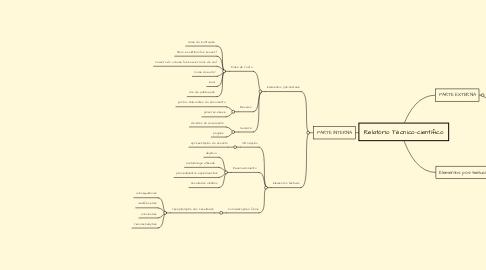 Mind Map: Relatório Técnico-científico