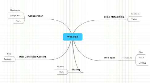 Mind Map: Web2.0 is