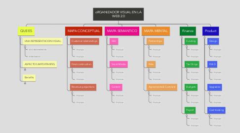 Mind Map: oRGANIZADOR VISUAL EN LA WEB 2.0