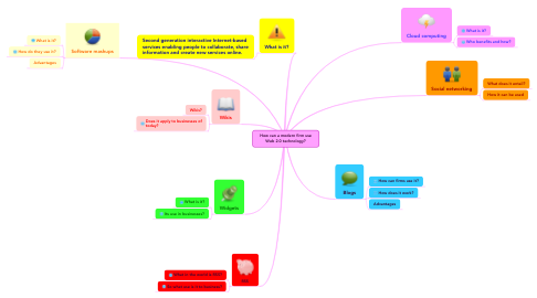 Mind Map: How can a modern firm useWeb 2.0 technology?