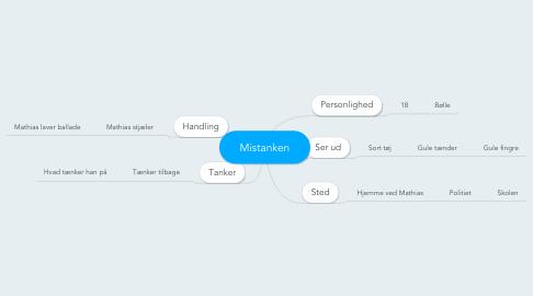 Mind Map: Mistanken