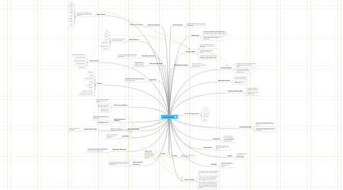 Mind Map: Emilys Mind Map