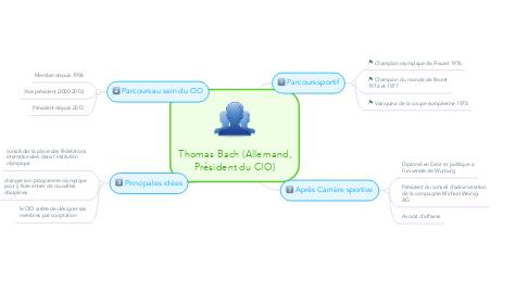 Mind Map: Thomas Bach (Allemand, Président du CIO)