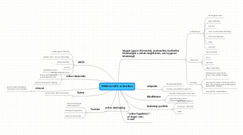Mind Map: WEB2 és LMCS az iskolában