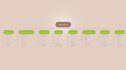 Mind Map: Assesments